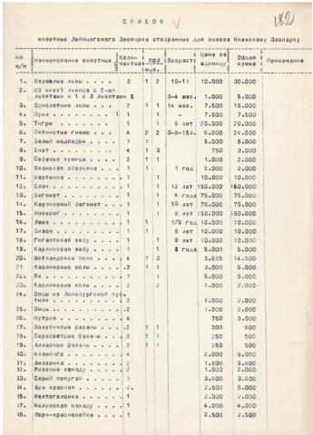 Liste der für den Abtransport nach Kiew ausgewählten Tiere des Leipziger Zoos, [ungenaue Datierung] 1946. CDAVO, f.5118, op.1, spr.103, Bl.182–183